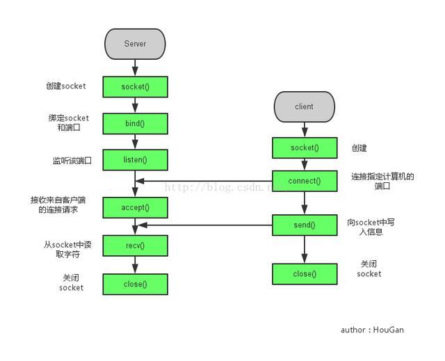 在操作系统中进程是如何通信的