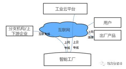 工业互联网系列报告之三大体系的发展现状和趋势