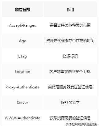 开发必备:HTTP 及 TLS