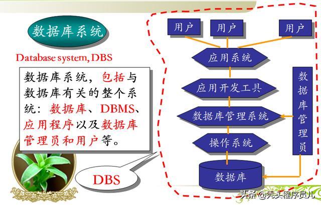 建议收藏!数据库系统引论详解教程