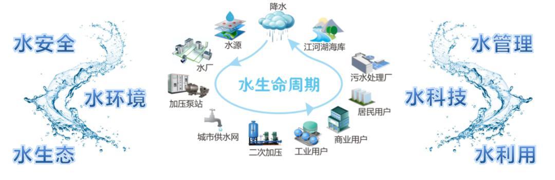 工业互联网支撑的智慧水务建设模式浅析