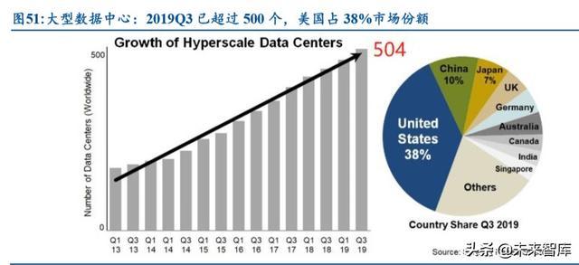 数据港深度解析:绑定阿里分享云计算增长红利