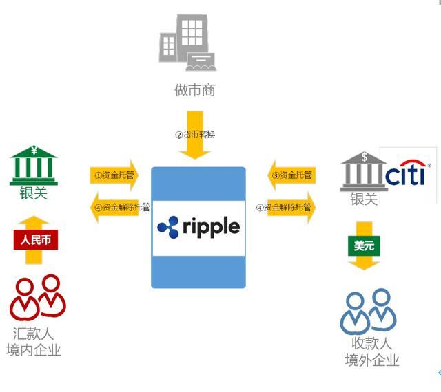 区块链在跨境支付、清算结算领域的应用分析|智谷微报告