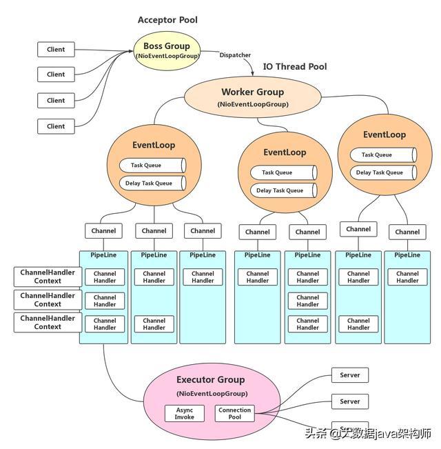 物联网云平台设备网关技术架构设计 TCP gateway源码免费分享