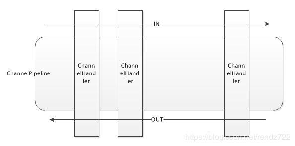 开源物联网平台Thingsboard——Netty实现与硬件设备通讯