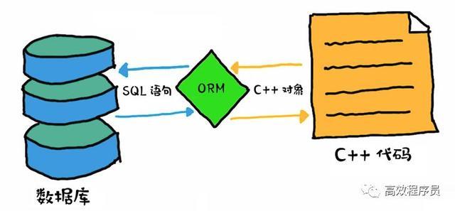 一文详解 C++ 框架:快速认识 ORM