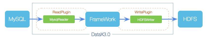 数据源管理 | 基于DataX组件,同步数据和源码分析