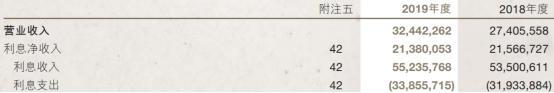 南京银行去年人均薪酬福利51万元 信用减值损失81亿