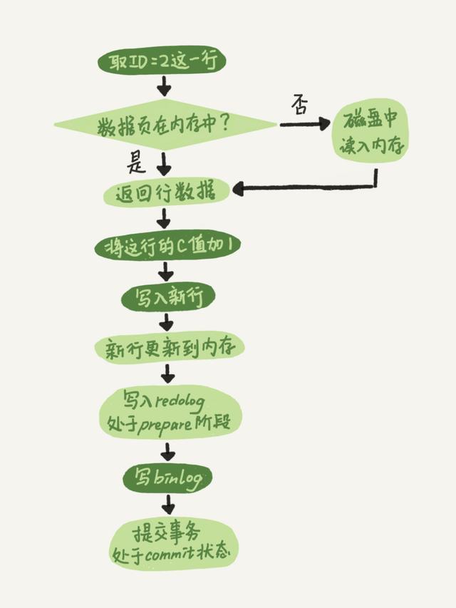 6步带你看懂MySQL 整体架构