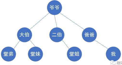 数据结构到底是个啥?轻松学习八类数据结构