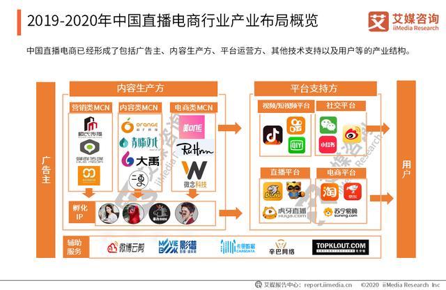 2019-2020年中国直播电商产业布局、内容生产方分析