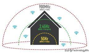 wifi信号差,网速慢?可能是你没有配置好2.4G和5G WiFi