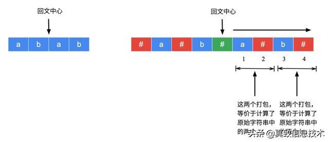 什么是「马拉车算法」