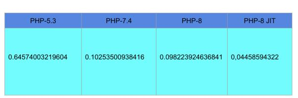 PHP 8 到底有多快,新特性解读