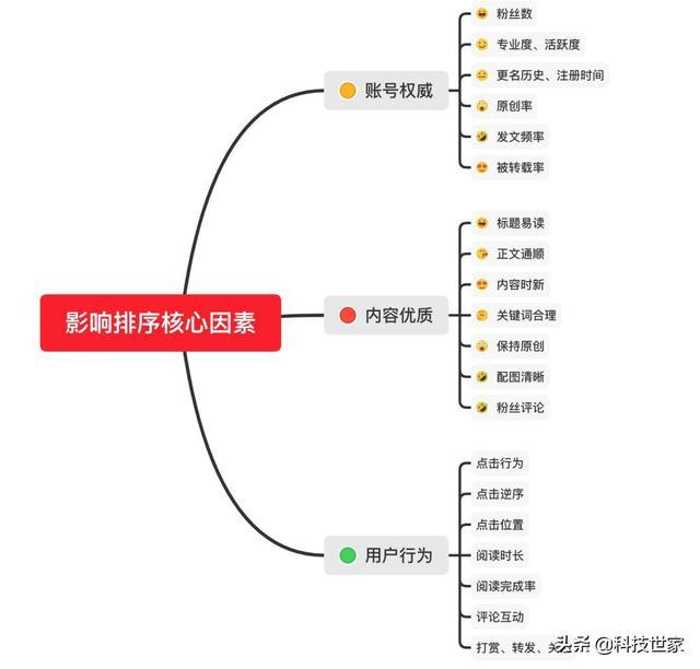 【干货】微信搜一搜的排名规则解析+微信SEO操作指南