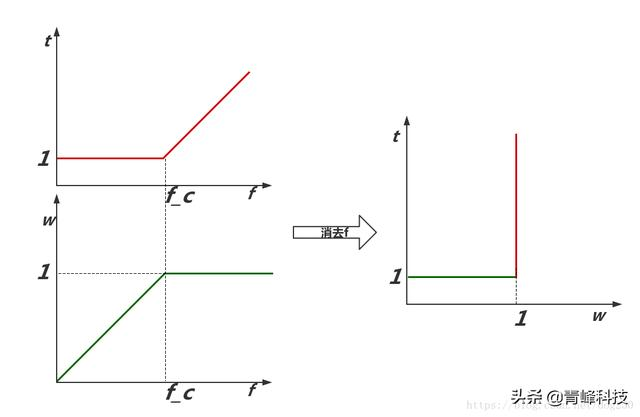 Google tcp拥塞控制 bbr算法