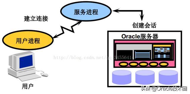 Oracle用户进程和后台进程详解