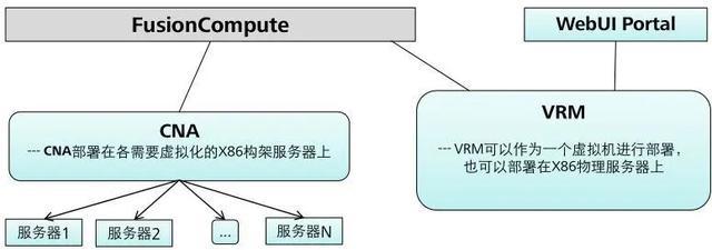 华为虚拟化到底是什么?