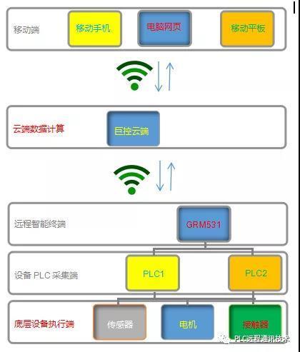 如何实现微信监控PLC