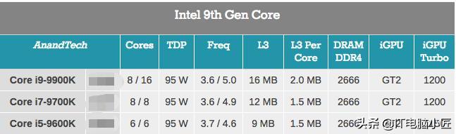 电脑处理器TDP到底是什么意思?TDP真的是CPU的实际功耗吗?