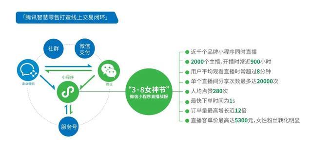 微信商业澎湃生长:腾讯万亿「数字经济」跃出水面