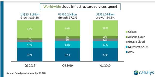 云计算迎来两大重量级企业,苹果、今日头条正式进军云计算市场