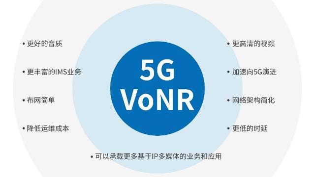 5G应用将大爆发?vivo华为三星联合发力,全新通话技术带来新变革