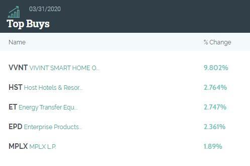 黑石集团(BX.US)Q1持仓总市值环比下降约10.5% 押注智能家居系统服务商VIVINT (VVNT.US)