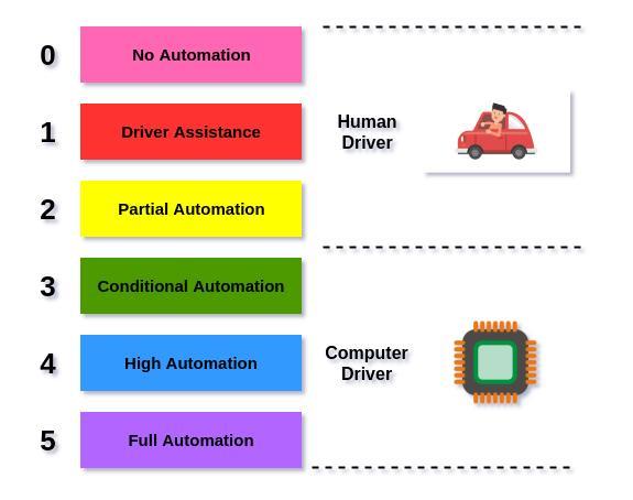 2020年自动驾驶技术核心知识点整理