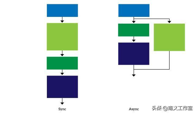 零基础编程——Python标准库使用