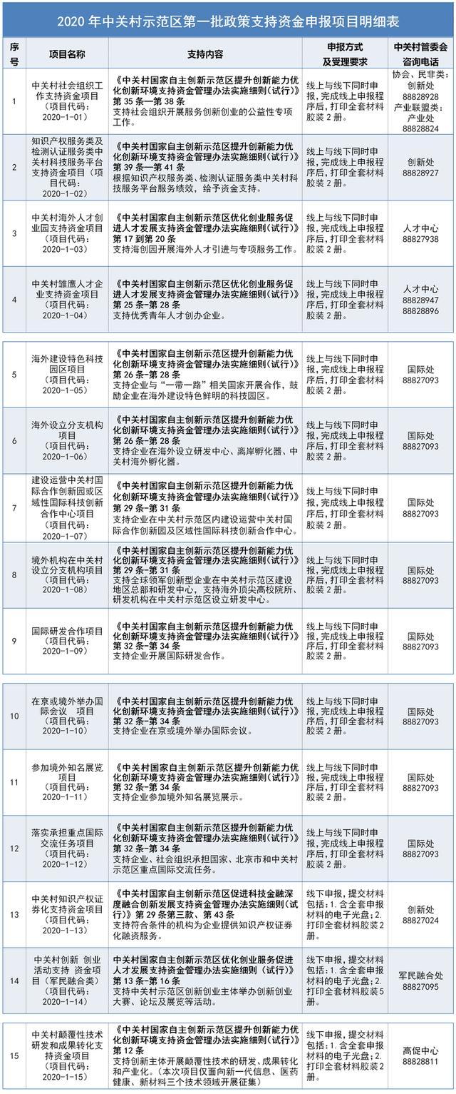 中关村2020年第一批政策支持资金项目今起申报