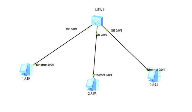 案例分享:交换机接口限制指定地址访问配置