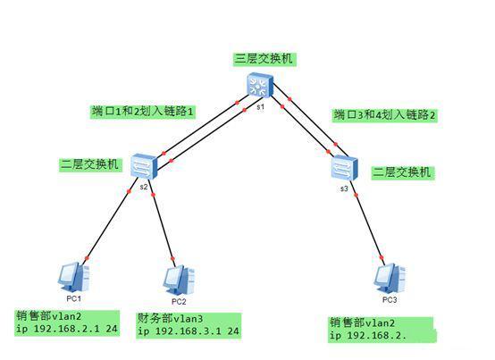 华三交换机配置方法及操作案例