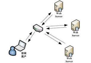 centons7下安装nginx,让你拥有自己的网站,包含下载地址
