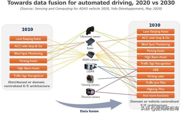 汽车传感器赋能ADAS,成为汽车产业提振的希望