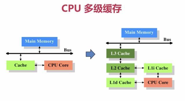 硬核知识——聊聊CPU缓存和缓存一致性