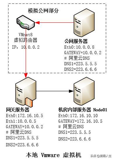 VMware实现iptables NAT及端口映射
