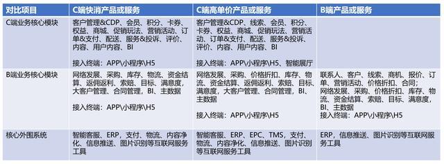 B端产品经理成长之路(6):企业的产品与服务不同,CRM应用差异很大