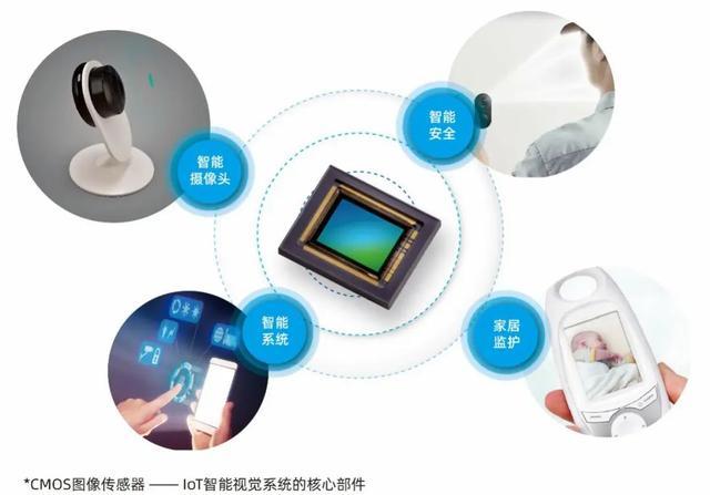 思特威推出首款面向IoT市场的图像传感器