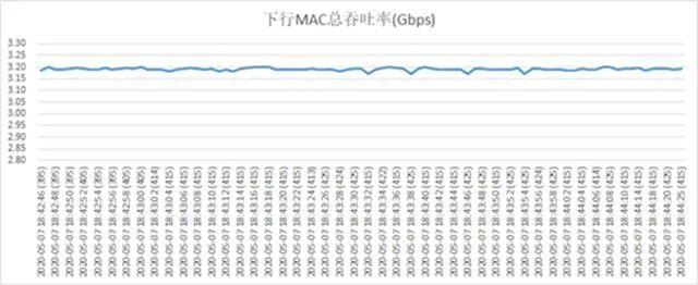 5G实测速率突破3Gbps,如何做到?芯片功不可没