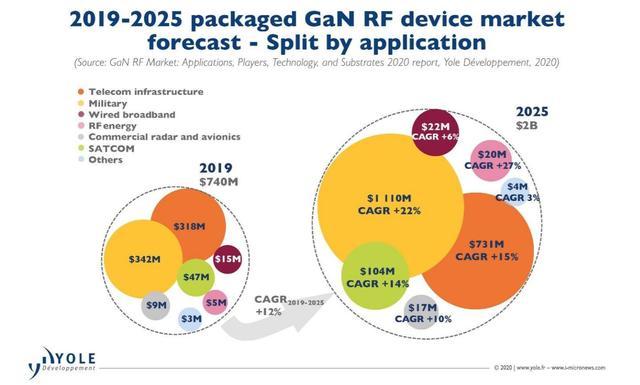 军事应用和5G电信基础设施推动GaN射频市场持续增长