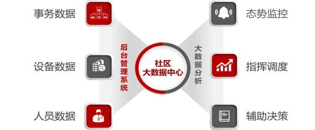 浪潮5G智慧社区1+2+N,助力社区治理新格局