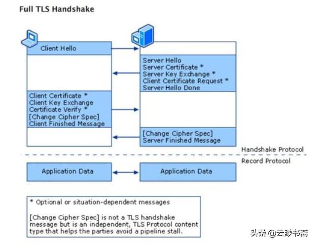 一文读懂HTTPS以及SSL单向验证和双向验证