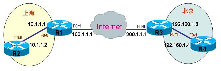 VPN技术介绍