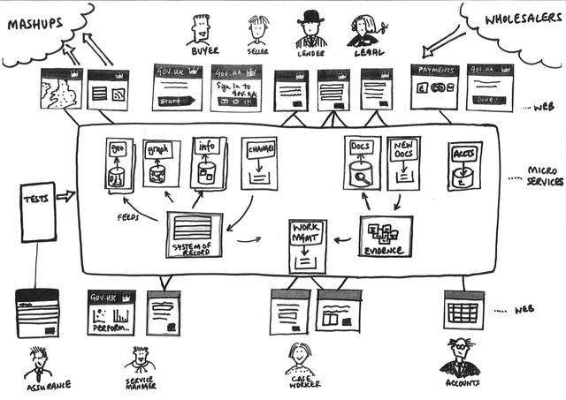 面向数据的架构