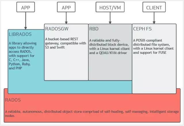 只知道HDFS和GFS?你其实并不懂分布式文件系统