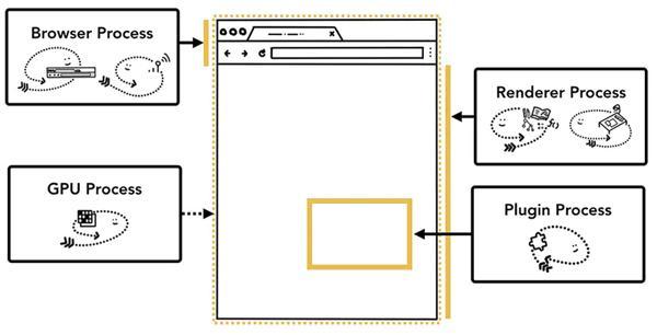 前端都该懂的浏览器工作原理,你懂了吗?