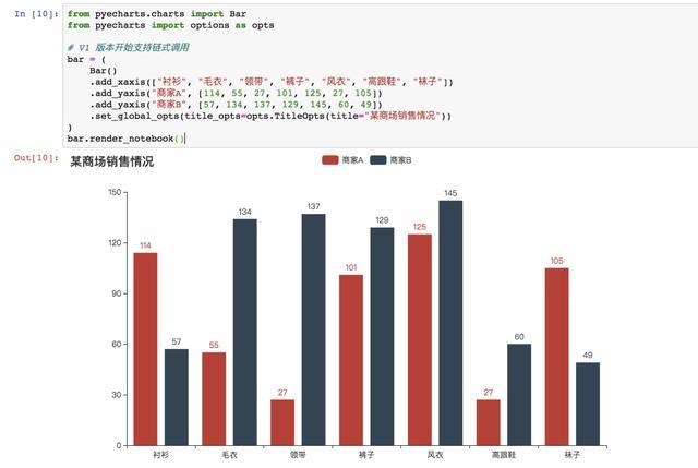 推荐一款Python数据可视化神器