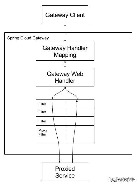 Gateway - 网关应用