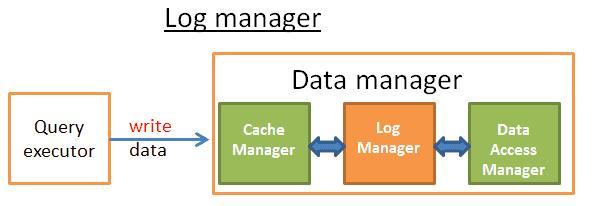 干货:如果再有人问你数据库的原理,把这篇文章给他